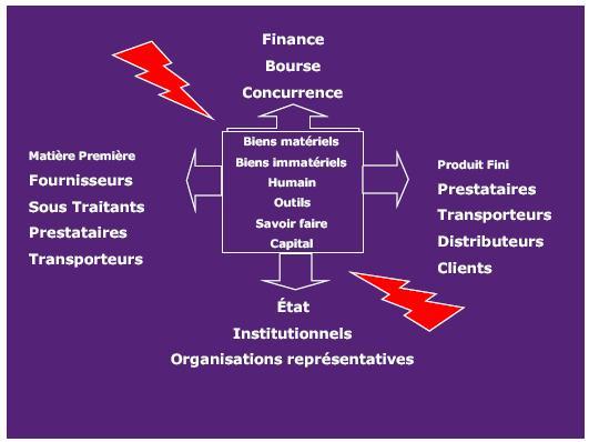 Supply Chain News >> Sûreté et sécurité : Les deux piliers stratégiques de la performance