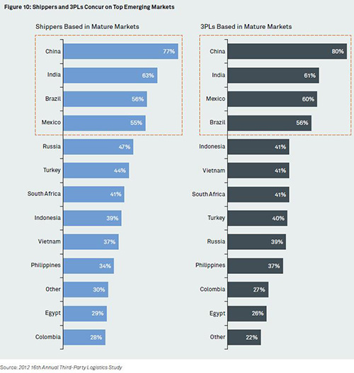 Third-Party Logistics Study - Emerging Markets - Capgemini