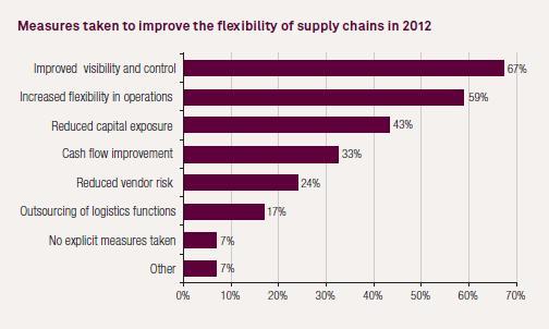 The 2012 Global Supply Chain Agenda - Capgemini Consulting