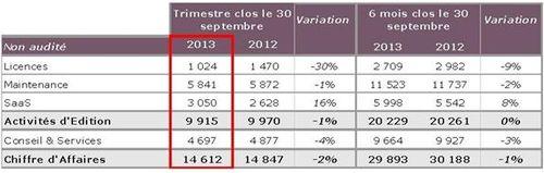 Generix Group Confirmation De L Acceleration Des Signatures De