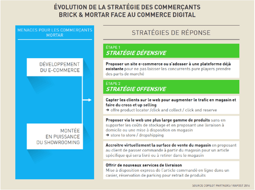 Evolution de la stratégie des commerçants brick & mortar face au commerce digital