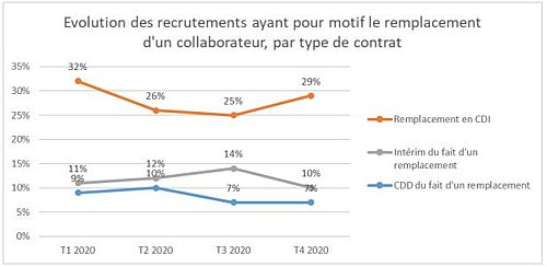 Remplacement de collaborateurs