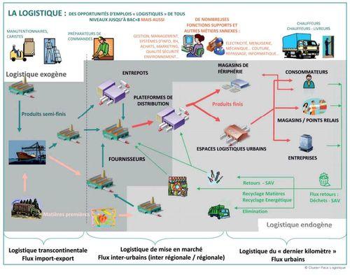 formation logistique grande distribution