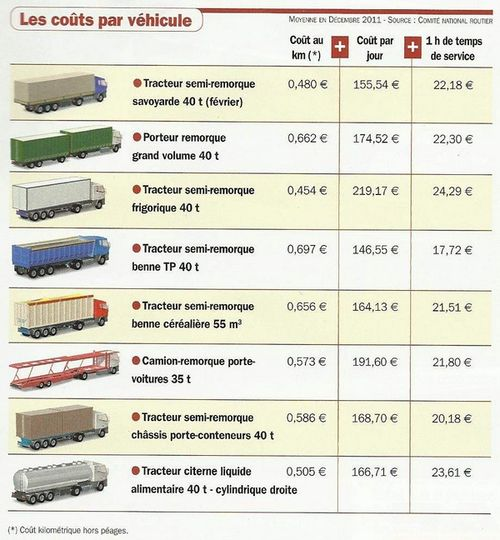 Les co ts du transport routier for Cout container