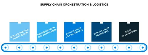 Supply Chain Orchestration & Logistics