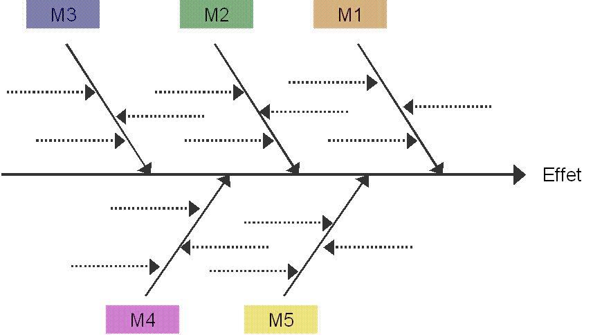 Diagramme Ishikawa Pictures