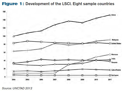 Development of the LSCI. Eight sample countries