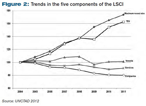 Trends in the five components of the LSCI
