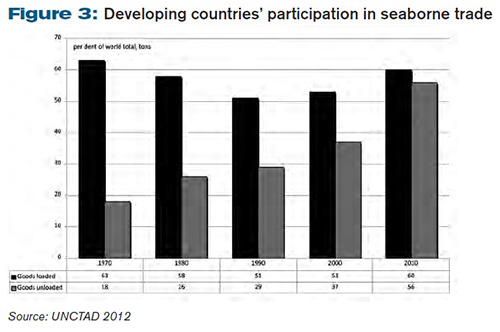 Developing countries' participation in seaborne trade