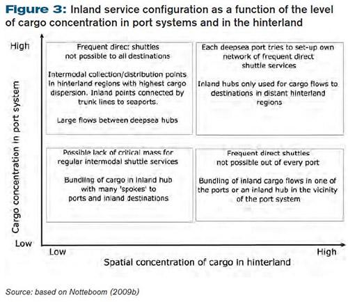 strategies and future development of transport corridors