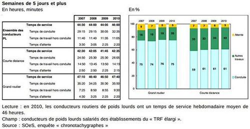 Temps De Transport Et Temps De Conduite