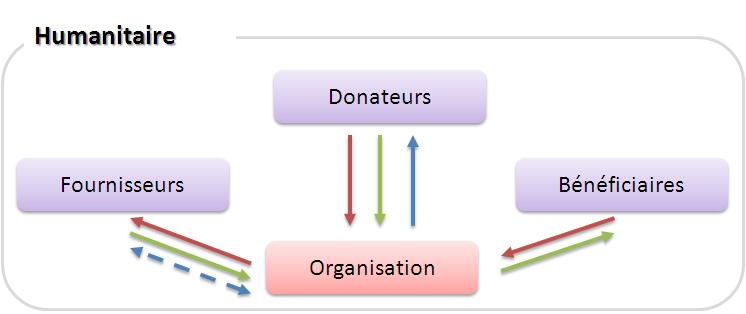 Structure des supply chain  humanitaires