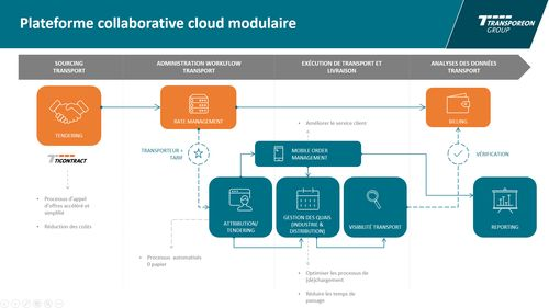 Plateforme collaborative cloud modulaire